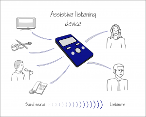 This diagram shows an assistive listening device amplifying sounds